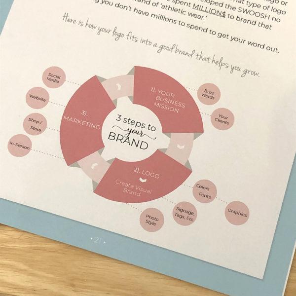 Branding & Marketing for Creatives